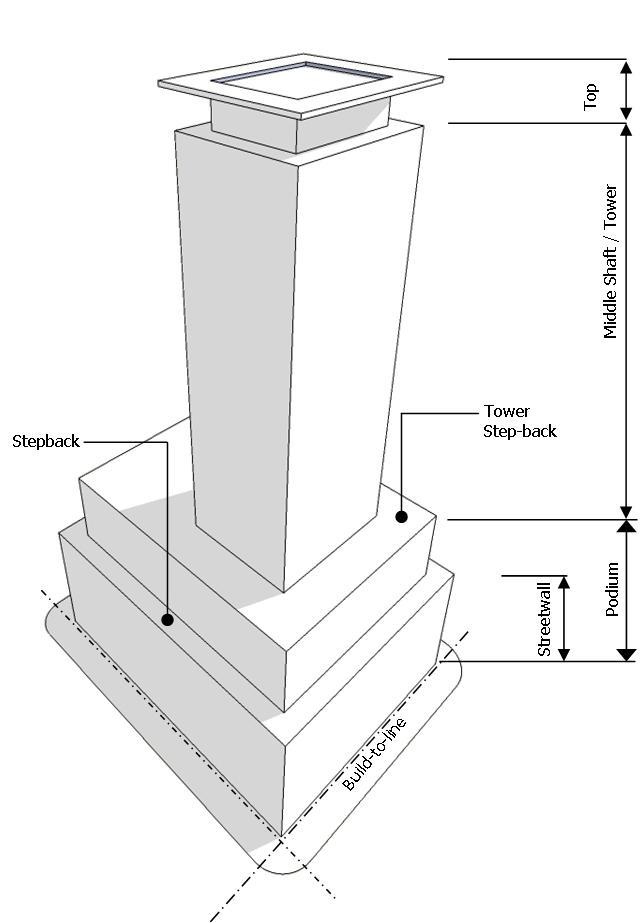 9.4.4 Form of Tall Buildings 9.4.4.1 Tall buildings in the Downtown Core will be designed and massed in the form of a podium middle shaft/tower and top. 9.4.4.2 The Podium will be designed to: 9.4.4.4 The tower top, consisting of the upper floors of a tall building, will be designed to: a.