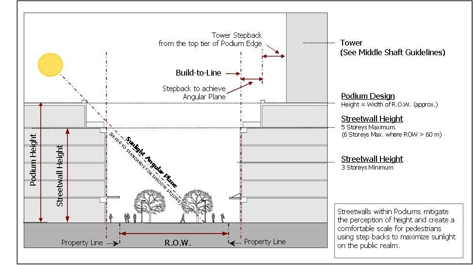 Figure 10: Tall buildings in Downtown Core will be massed in the form of the podium, middle shaft/tower