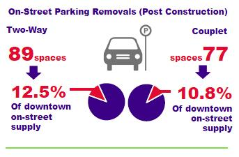 Downtown East-West Corridor Alternatives Effects on Parking 15,436 parking spaces in 2014 10,952 publically accessible spaces 711