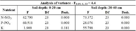 However, in both cases the available N-NO 3 content was higher than in the untreated soil samples.