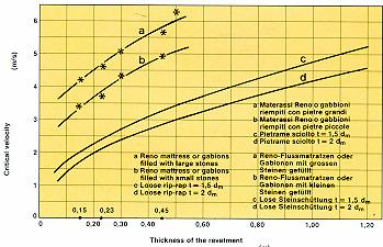 Accordingly the indicative Reno Mattress and Gabion thickness in relation to the stream