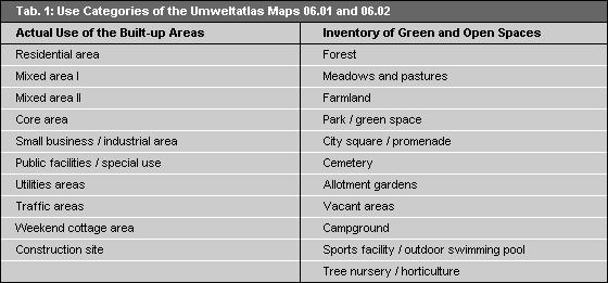 "The Umweltatlas (Environmental Atlas) Maps 06.01 ""Actual Use of Built-up Areas,"" and 06."