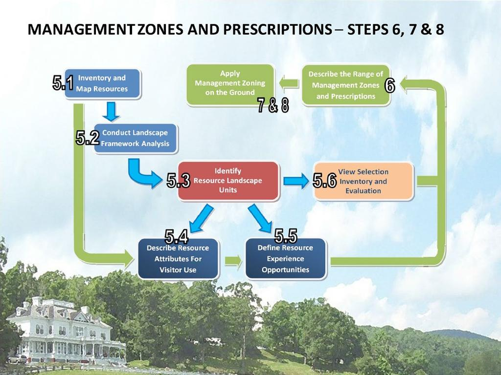 MANAGEMENT ZONES AND PRESCRIPTIONS STEPS 6, 7 & 8 In the National Park system, different areas of each park are managed separately to achieve desired resource and social conditions.