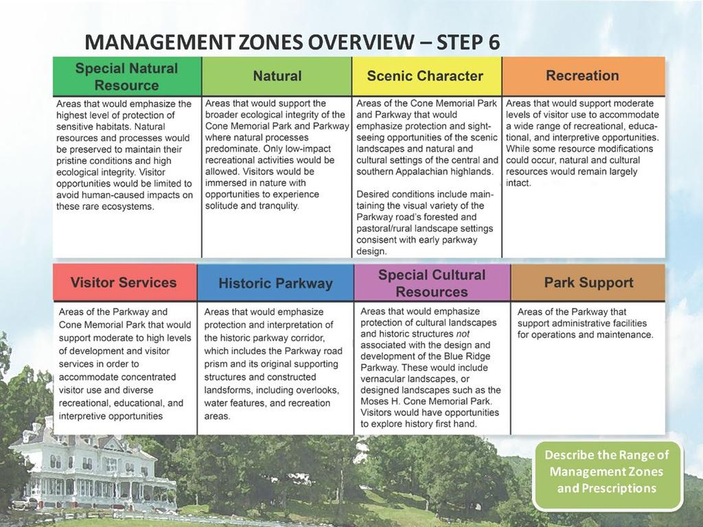 MANAGEMENT ZONES OVERVIEW GMP STEP 6 Eight management zones and prescriptions were identified and described for the park/nhd as shown in the figure above.