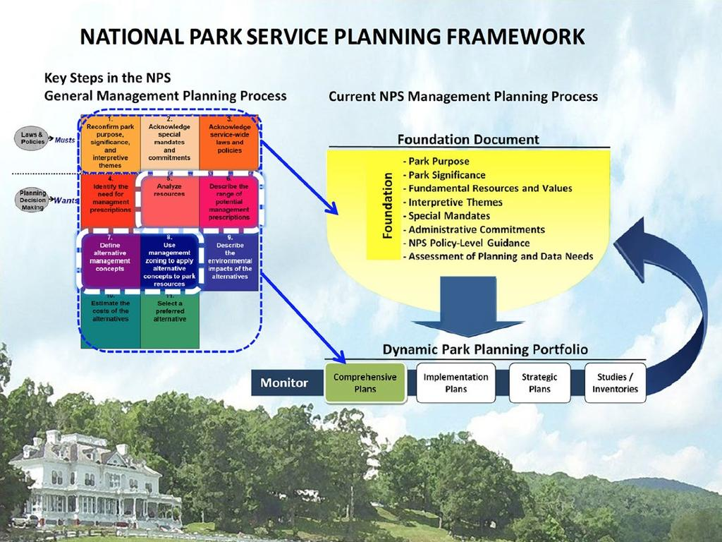 NATIONAL PARK SERVICE PLANNING FRAMEWORK The National Park Service s General Management Planning (GMP) process that was used in this case study had 11 key steps as shown in the graphic above.