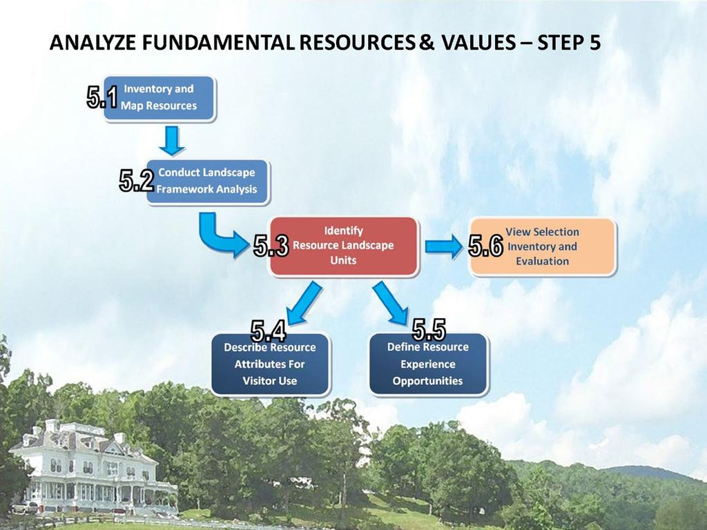 FUNDAMENTAL RESOURCES AND VALUES METHODOLOGY STEP 5 The NPS defines fundamental resources and values as features, systems, processes, experiences, stories, scenes, sounds, smells, or other attributes