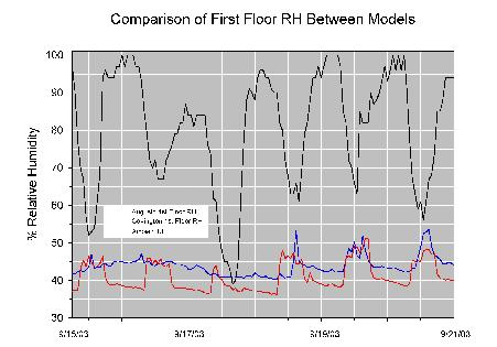 Graph shows how sealed attic construction in Augusta results in lower attic temperatures than vented attic construction during