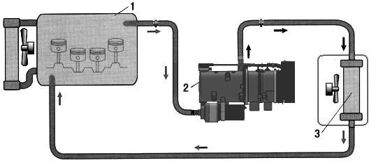 Fig. 8 1-Engine 2-Heater 3- Heat exchanger of warm blower 4.3.3 Cooling liquid should be filled in system. If you want to use the original cooling liquid, you have to clean it with a filter.