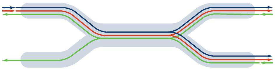 Multiple Wavelengths λ One Fiber