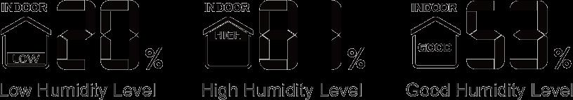 Figure 3 A healthy humidity level is one that measures between 30% and 50%. Humidity that measures above 50% creates a breeding ground for mold, dust mites, bacteria, and other pests.