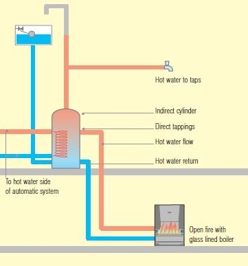 Link-Up. Solid Fuel Association Guide to Central Heating. - PDF