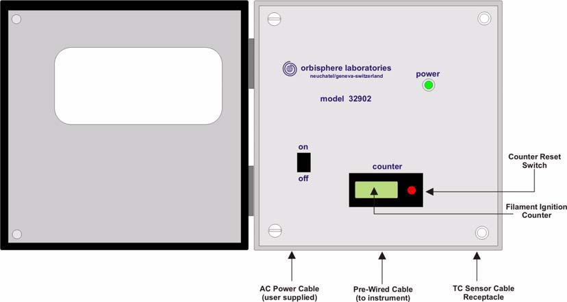 28 of 68 Operating Information - 3626/36 Analyzer 2.2 Junction Box The model 32902 junction box has an on-off switch and a seven-digit counter (with reset button) accessible behind its front door.