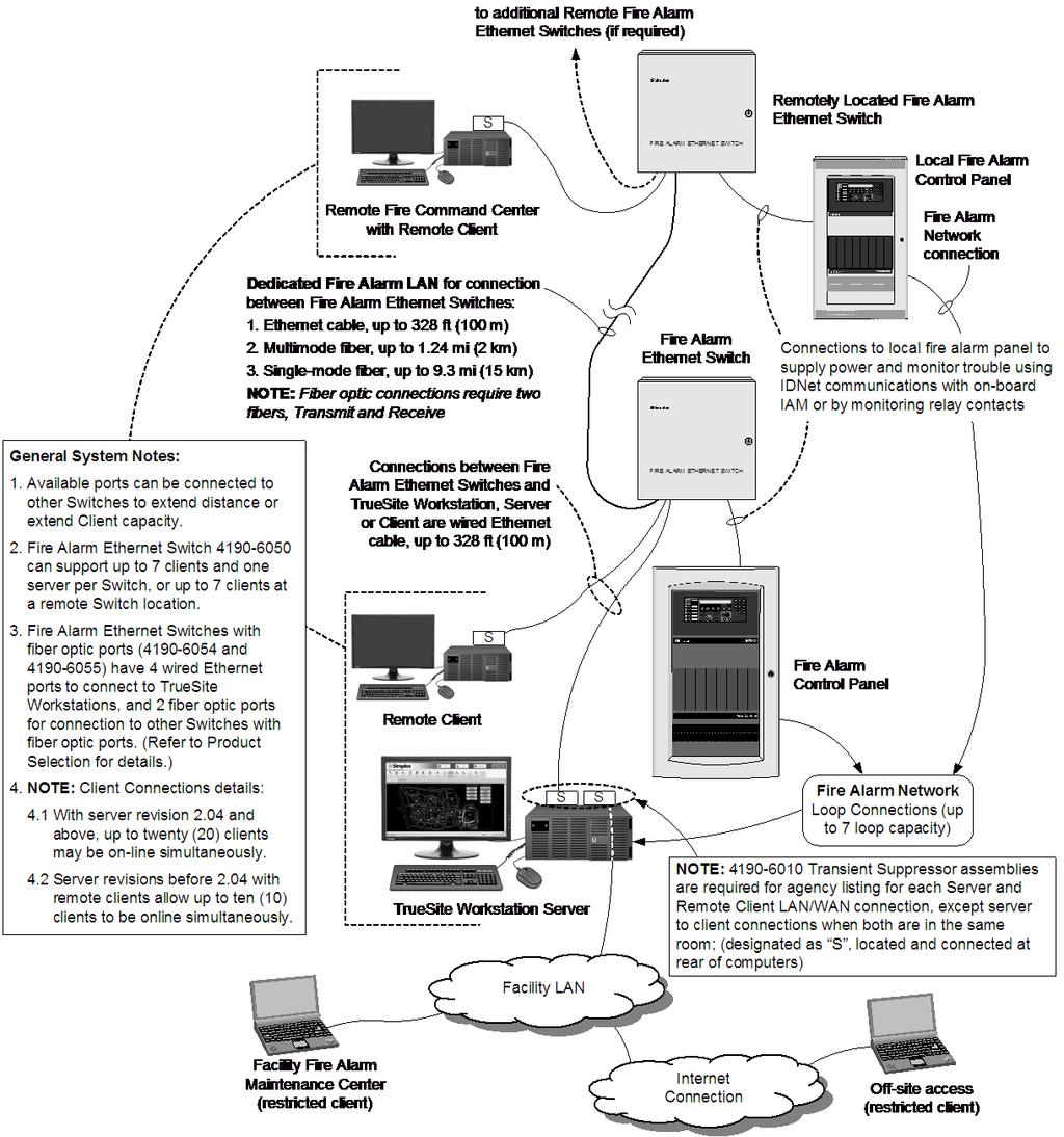 Truealarm Fire Alarm Systems Pdf An Expandable Multi Zone Modular Burglar Server Client Operation Truesite Workstation Computer The Provides Functions Of