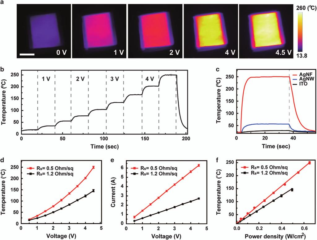 Rapid Production Of Large Area Transparent And Stretchable Mitsubishi 7 Wire Tsi Diagram 5 Figure 3 Characterization Heaters Based On The Agnf Network A Ir