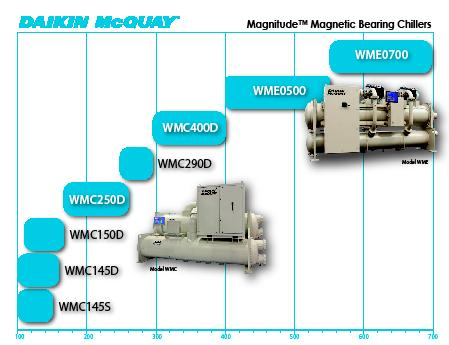 Magnitude magnetic bearing centrifugal chillers catalog model wmc the new compressor technology for magnitude model wme see catalog 604 next generation centrifugal here asfbconference2016 Image collections