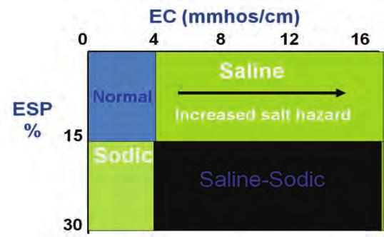 Household Ammonia 9.0 8.0 Strong Medium Alkaline Most productive soils 7.0 6.0 Slight Slight Moderate Medium Acidic Pure Water 5.0 Strong 4.0 Very Strong Vinegar Lemon Juice Figure 3.5. Illustration of typical ph ranges commonly found in soils.