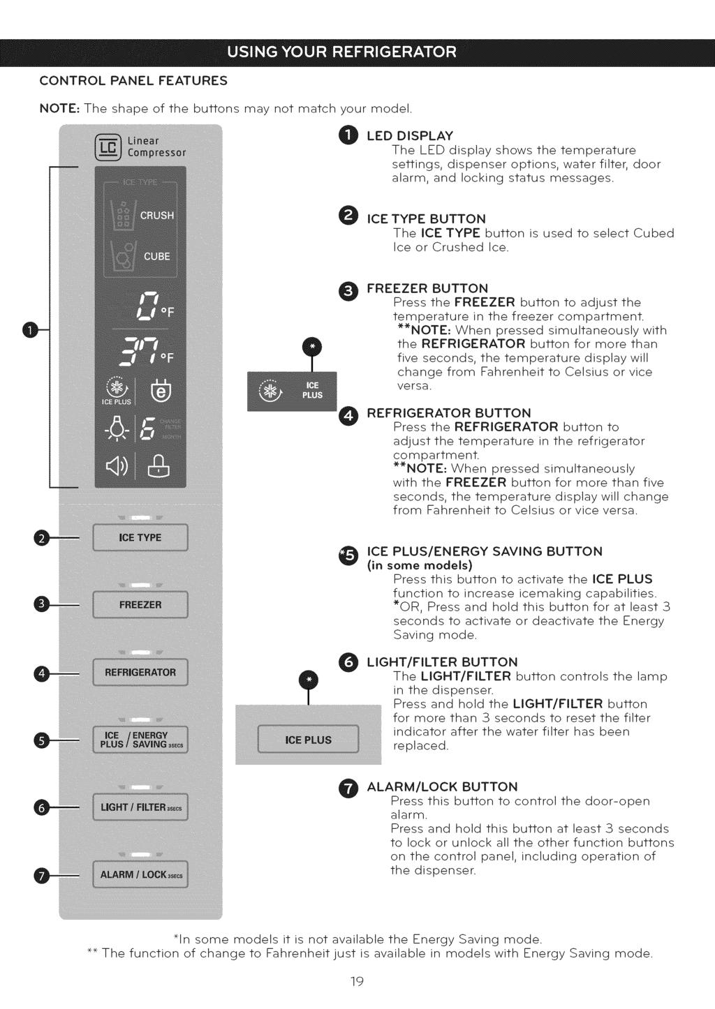 Bottom Free Refrigerator L Manual De Usuario Refrigerador Con Alarm Circuit For Doors Control Panel Features Note The Shape Of Buttons May Not Match Your Model