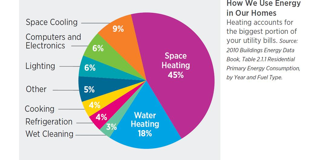 Residential Energy Usage How do we use Energy at