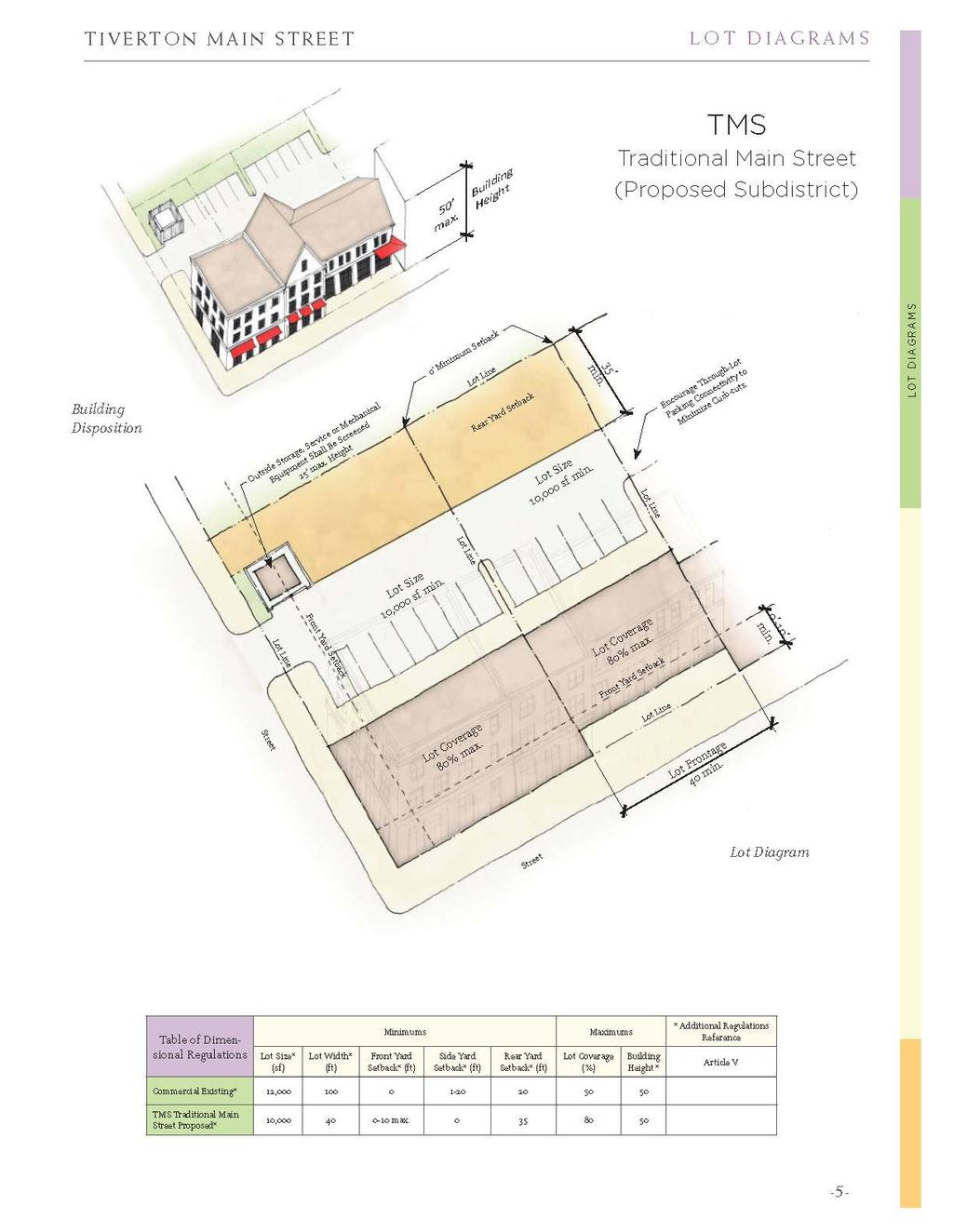 EXAMPLE PLANNING PROCESS: Recommendations Zoning Regulations