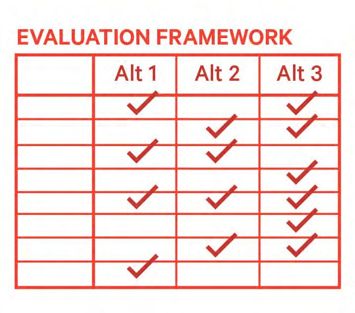 Evaluation Framework Assesses development alternatives according to Vision, Principles and Key Objectives Principle Objective Indicator Vision Complete Connected Responsive Prosperous Objective #1