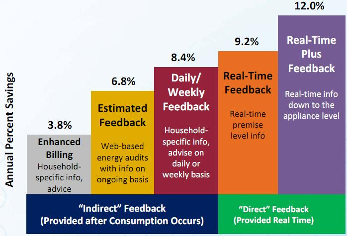 > 20% Real-Time Plus Feedback Plus Custom Recommendations Residential Auto Continuous Commissioning + Source: Ehrhardt-Martinez,